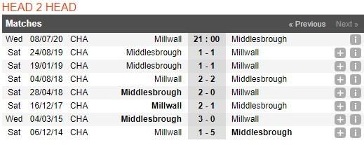 millwall-vs-middlesbrough-–-nhan-dinh-bong-da-21h00-ngay-08-07-2020-sa-sut-tinh-than-3