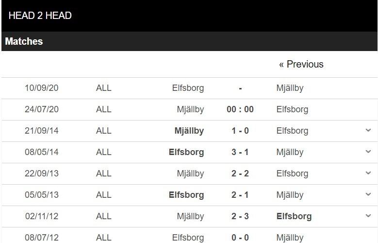 ac-milan-vs-IF Elfsborg-–-nhan-dinh-bong-da-00h00-ngay-16-07-2020-hung-phan-dang-tran-3