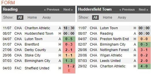 reading-vs-huddersfield-–-nhan-dinh-bong-da-00h00-ngay-08-07-2020-lam-mat-mat-2
