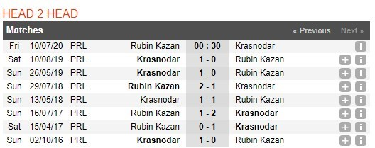 rubin-vs-krasnodar-–-nhan-dinh-bong-da-00h30-ngay-10-07-2020-truot-chan-dat-khach-3