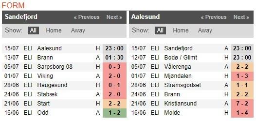 sandefjord-vs-aalesund-–-nhan-dinh-bong-da-23h00-ngay-15-07-2020-cuoc-dau-duyen-no-2