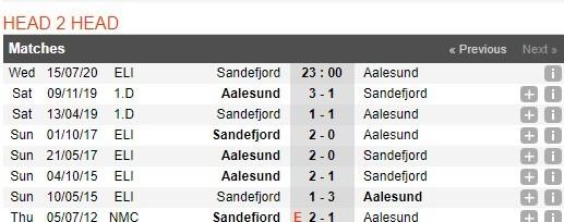 sandefjord-vs-aalesund-–-nhan-dinh-bong-da-23h00-ngay-15-07-2020-cuoc-dau-duyen-no-3