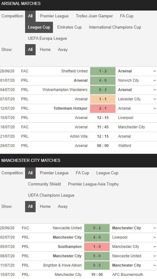 soi-keo-bong-da-Arsenal-vs-Manchester City-–-01h45-17-07-2020-–-giai-vdqg-italia-fa (4)