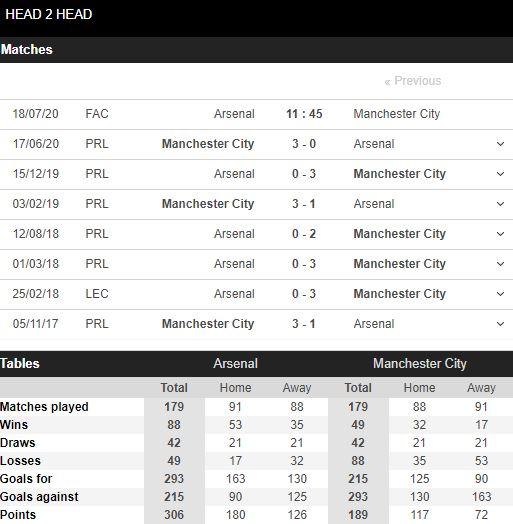 soi-keo-bong-da-Arsenal-vs-Manchester City-–-01h45-17-07-2020-–-giai-vdqg-italia-fa (5)