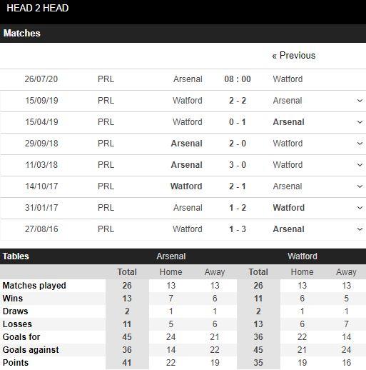 soi-keo-bong-da-Arsenal-vs-Watford-–-22h00-17-07-2020-–-giai-vdqg-italia-fa (5)