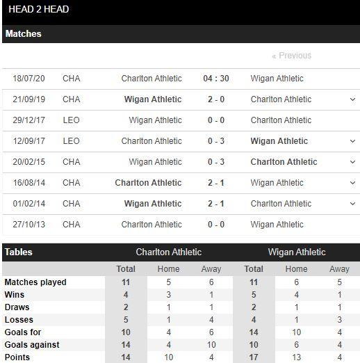 soi-keo-bong-da-Charlton-vs-Wigan-–-18h30-17-07-2020-–-giai-vdqg-italia-fa (5)