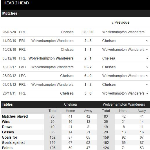 soi-keo-bong-da-Chelsea-vs-Wolves-–-22h00-17-07-2020-–-giai-vdqg-italia-fa (5)