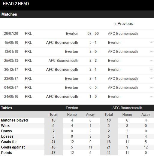 soi-keo-bong-da-Everton-vs-Bournemouth-–-22h00-17-07-2020-–-giai-vdqg-italia-fa (5)