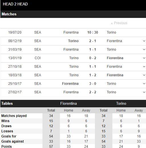 soi-keo-bong-da-Fiorentina-vs-Torino-–-00h30-17-07-2020-–-giai-vdqg-italia-fa (5)