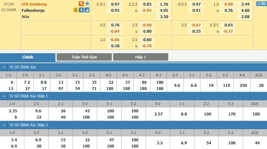 soi-keo-bong-da-IFK Goteborg-vs-Falkenbergs FF-–-00h00-17-07-2020-–-giai-vdqg-italia-fa (1)