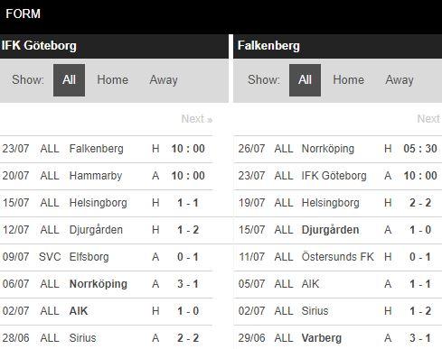 soi-keo-bong-da-IFK Goteborg-vs-Falkenbergs FF-–-00h00-17-07-2020-–-giai-vdqg-italia-fa (4)