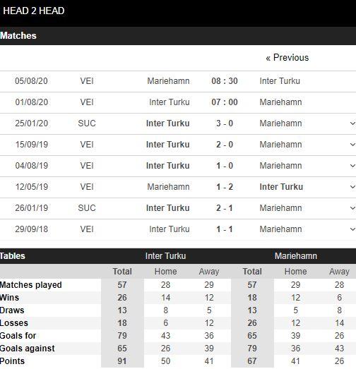 soi-keo-bong-da-Inter Turku-vs-IFK Mariehamn-–-21h00-17-07-2020-–-giai-vdqg-italia-fa (5)