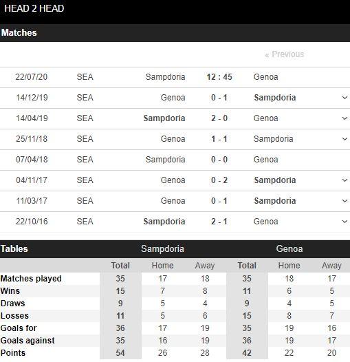 soi-keo-bong-da-Sampdoria-vs-Genoa-–-02h45-17-07-2020-–-giai-vdqg-italia-fa (5)
