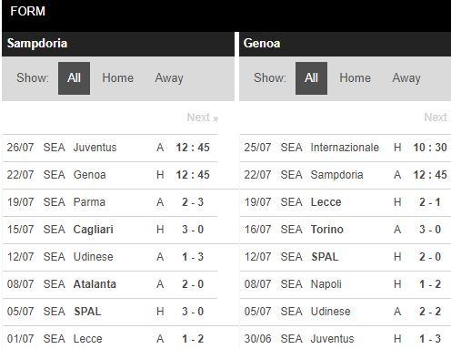 soi-keo-bong-da-Sampdoria-vs-Genoa-–-02h45-17-07-2020-–-giai-vdqg-italia-fa (4)