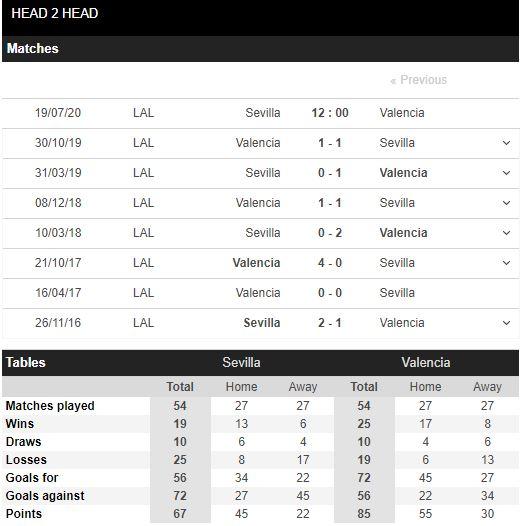 soi-keo-bong-da-Sevilla-vs-Valencia-–-02h00-17-07-2020-–-giai-vdqg-italia-fa (5)