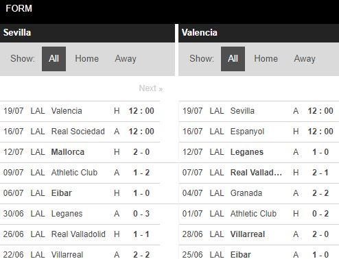 soi-keo-bong-da-Sevilla-vs-Valencia-–-02h00-17-07-2020-–-giai-vdqg-italia-fa (4)