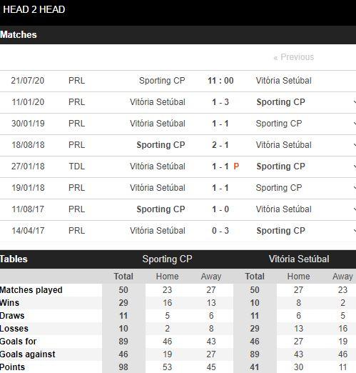 soi-keo-bong-da-Sporting CP-vs-Vitoria Setubal-–-01h00-17-07-2020-–-giai-vdqg-italia-fa (5)