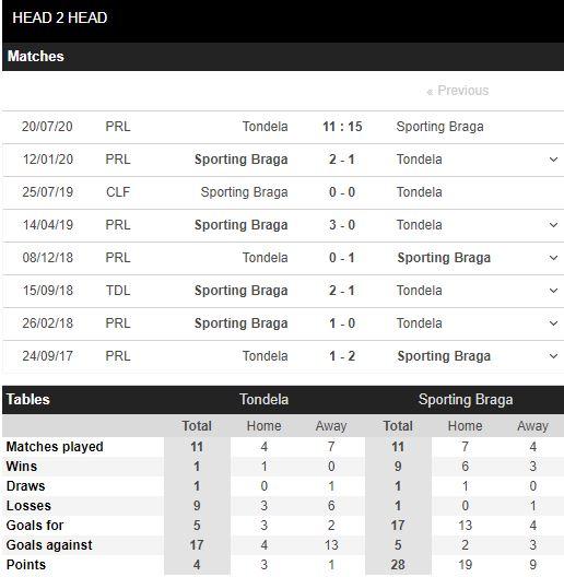 soi-keo-bong-da-Tondela-vs-SC Braga-–-01h15-17-07-2020-–-giai-vdqg-italia-fa (5)