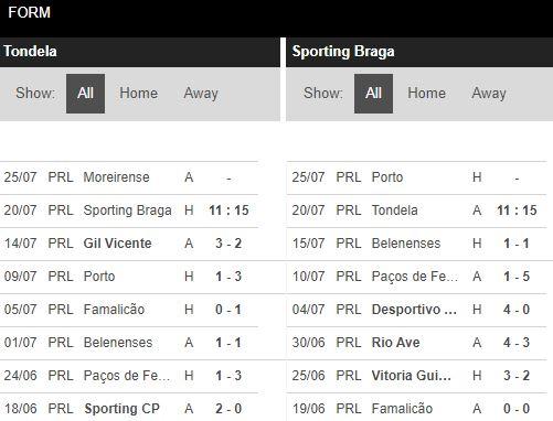 soi-keo-bong-da-Tondela-vs-SC Braga-–-01h15-17-07-2020-–-giai-vdqg-italia-fa (4)