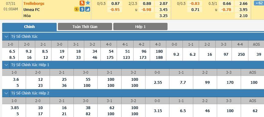 soi-keo-bong-da-Trelleborgs FF-vs-Umea FC-–-00h00-17-07-2020-–-giai-vdqg-italia-fa (1)