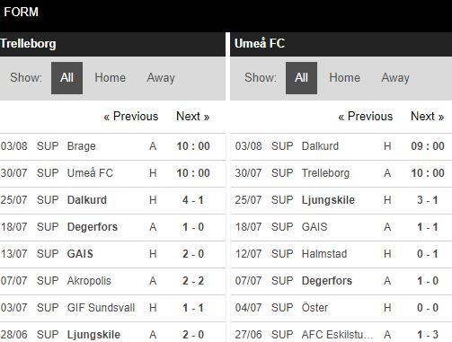 soi-keo-bong-da-Trelleborgs FF-vs-Umea FC-–-00h00-17-07-2020-–-giai-vdqg-italia-fa (4)