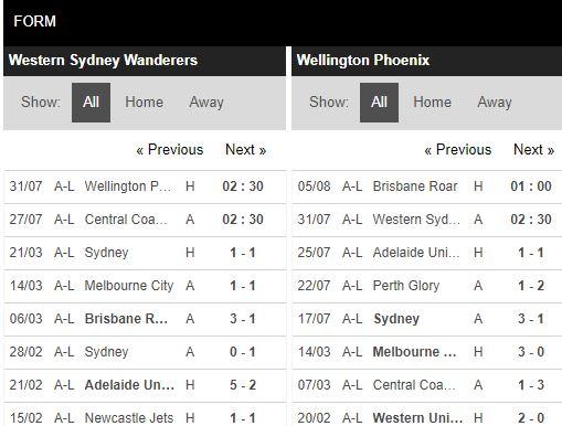 soi-keo-bong-da-Western Sydney-vs-Wellington Phoenix-–-16h30-17-07-2020-–-giai-vdqg-italia-fa (4)