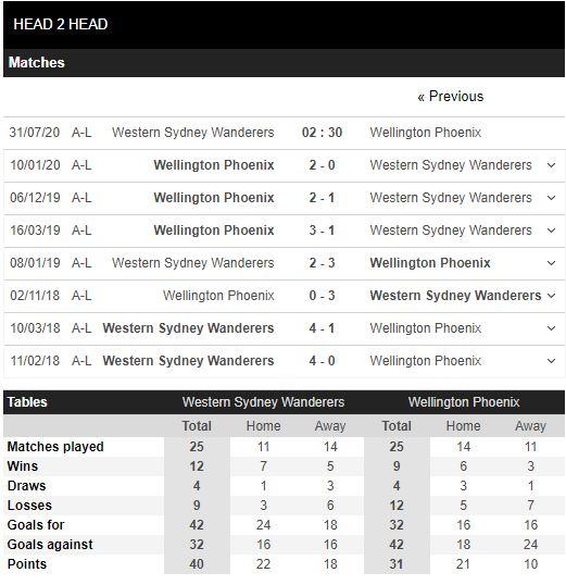 soi-keo-bong-da-Western Sydney-vs-Wellington Phoenix-–-16h30-17-07-2020-–-giai-vdqg-italia-fa (5)