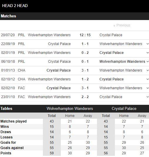 soi-keo-bong-da-Wolves-vs-Crystal Palace-–-02h15-17-07-2020-–-giai-vdqg-italia-fa (5)
