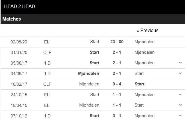 Start-vs-Mjondalen-–-nhan-dinh-bong-da-23h00-ngay-28-07-2020-thai-do-quyet-dinh-3