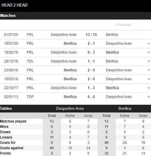 tip-bong-da-tran-Aves-vs-Benfica-–-03h15-17-07-2020-–-giai-hang-2-italia-fa (3)