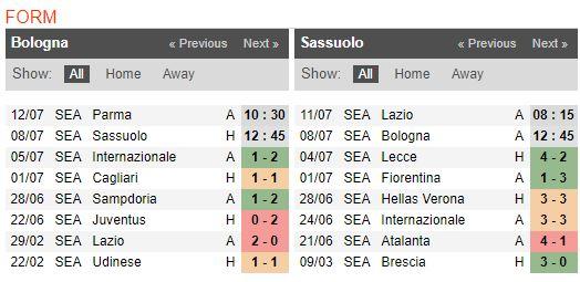 tip-bong-da-tran-bologna-vs-sassuolo-–-02h45-09-07-2020-–-giai-vdqg-italia-fa (3)