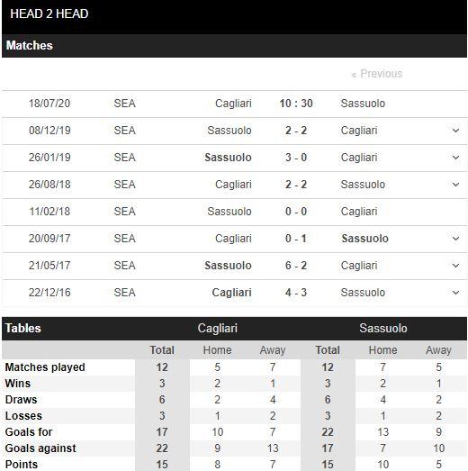 tip-bong-da-tran-Cagliari-vs-Sassuolo-–-00h30-17-07-2020-–-giai-hang-2-italia-fa (3)