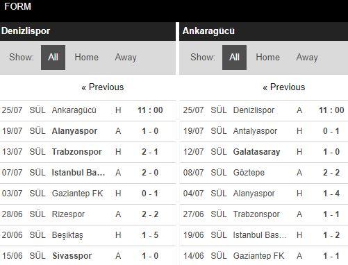 tip-bong-da-tran-Denizlispor-vs-Ankaragucu-–-01h00-17-07-2020-–-giai-hang-2-italia-fa (4)