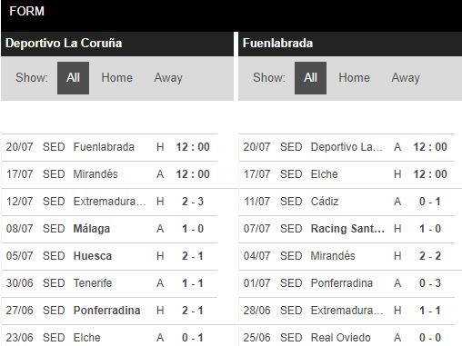 tip-bong-da-tran-Deportivo La Coruna-vs-Fuenlabrada-–-02h00-17-07-2020-–-giai-hang-2-italia-fa (4)