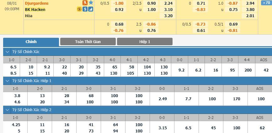 tip-bong-da-tran-Djurgardens IF-vs-BK Hacken-–-20h00-30-07-2020-–-giai-vdqg-italia-fa (1)
