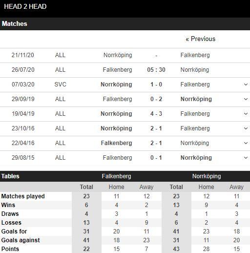 tip-bong-da-tran-IF Elfsborg-vs-Varbergs BoIS FC-–-19h30-17-07-2020-–-giai-hang-2-italia-fa (3)