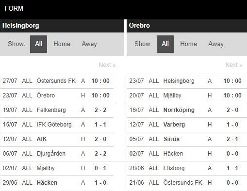 tip-bong-da-tran-Helsingborg-vs-Orebro SK-–-00h00-17-07-2020-–-giai-hang-2-italia-fa (4)