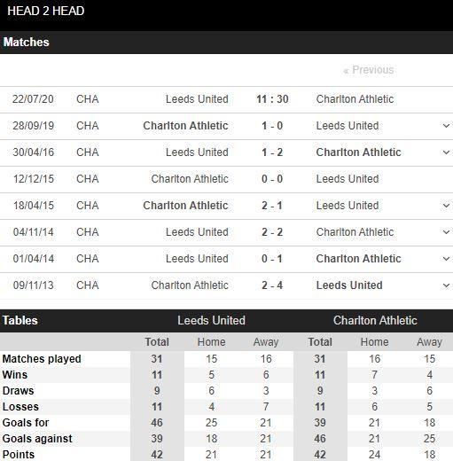 tip-bong-da-tran-Leeds-vs-Charlton-–-01h30-17-07-2020-–-giai-hang-2-italia-fa (3)