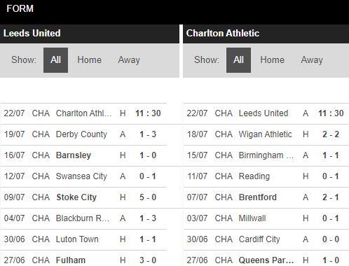 tip-bong-da-tran-Leeds-vs-Charlton-–-01h30-17-07-2020-–-giai-hang-2-italia-fa (4)