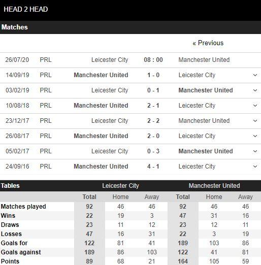tip-bong-da-tran-Leicester-vs-Manchester United-–-22h00-17-07-2020-–-giai-hang-2-italia-fa (3)