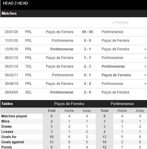 tip-bong-da-tran-Pacos Ferreira-vs-Portimonense-–-23h00-17-07-2020-–-giai-hang-2-italia-fa (3)