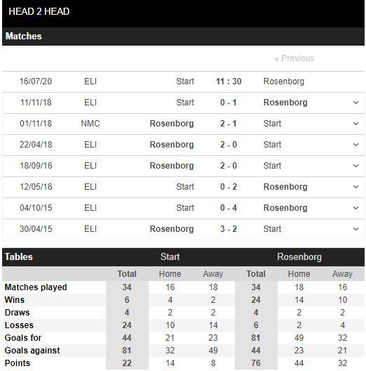 tip-bong-da-tran-start-vs-rosenborg-–-01h30-17-07-2020-–-giai-vdqg-na-uy-fa (4)
