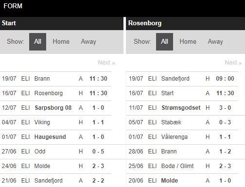 tip-bong-da-tran-start-vs-rosenborg-–-01h30-17-07-2020-–-giai-vdqg-na-uy-fa (5)