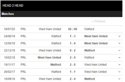 west-ham-united-vs-watford-–-nhan-dinh-bong-da-02h00-ngay-18-07-2020-chung-mot-ap-luc-3